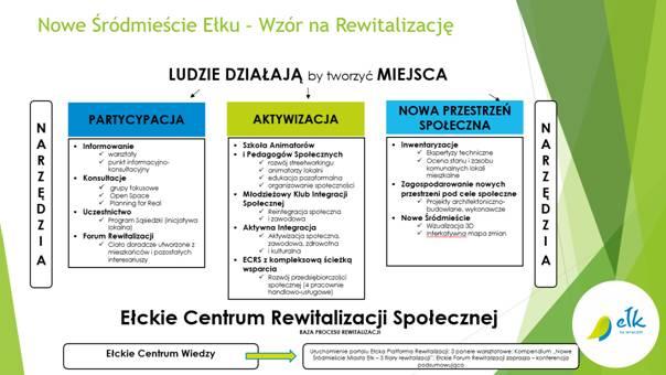 """Projekt """"Nowe Śródmieście Miasta Ełk – wzór na rewitalizację"""""""